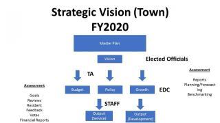 strategic vision (town)